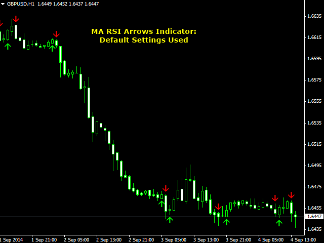 MA RSI Arrows