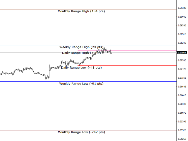 Indicator Z ADR Daily Weekly Monthly Range Alerts