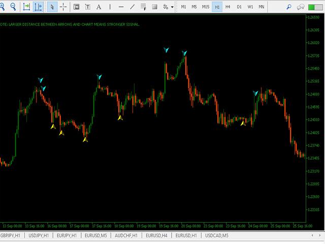 Seventeen MT4 Indicator by Ganji