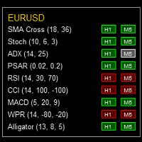 Indicators Map