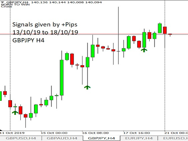 Positive pips