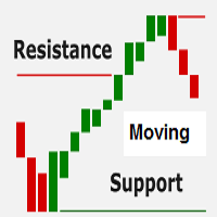 Support Resistance Crossing Signal