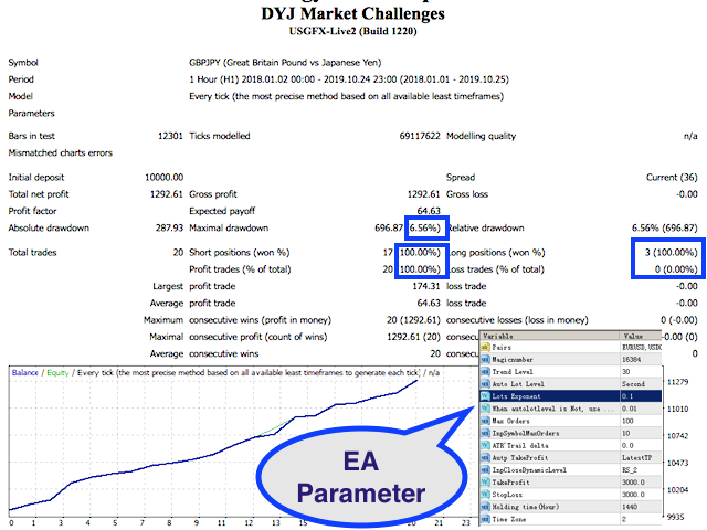 DYJ Market Challenges