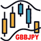 GbpJpy H1 Bollinger Band Breakout