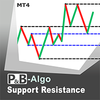PB Support Resistance