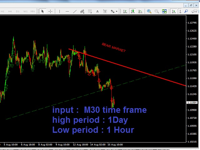 Trend Lines Signal