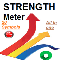 Currencies StrengthMeter Smooth