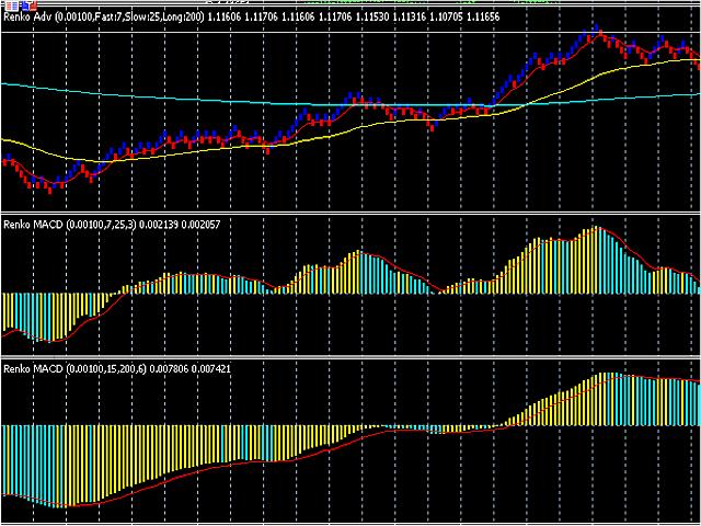 Forex trading macd histograma