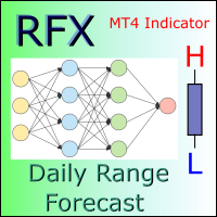 RFX Daily Range Forecast
