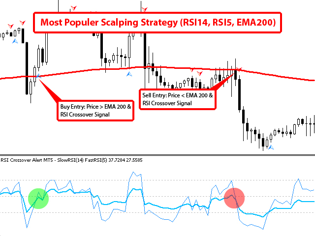 Buy The Rsi Crossover Alert Mt5 Technical Indicator For