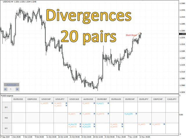 Divergences 20 pairs