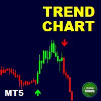 LT Trend Chart