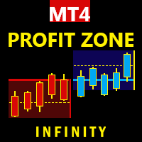 ProfitZone FREE