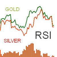 Twin Currency RSI