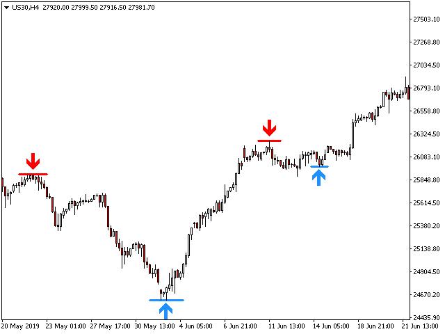PZ Turning Points MT4