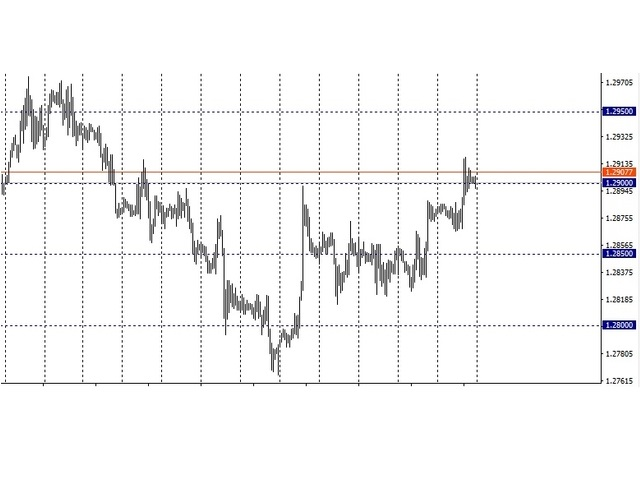 Round Levels Indicator