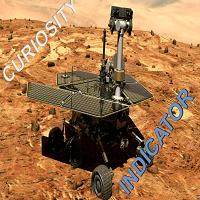 Curiosity Indicator