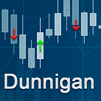 Dunnigan Indicator