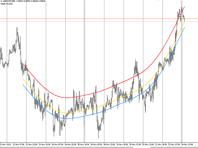 Following The Trend Indicator