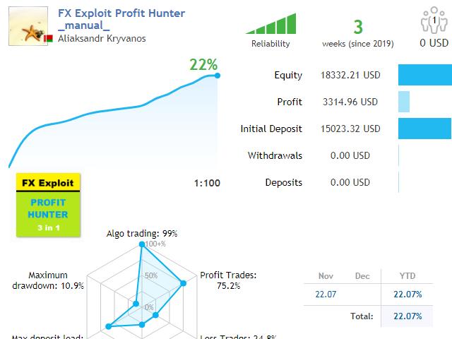 FX Exploit Profit Hunter
