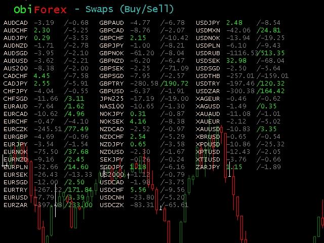 Obiforex Swaps