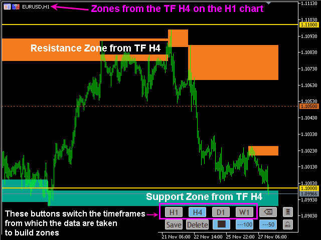 Resistance and Support Zones MTF for MT4