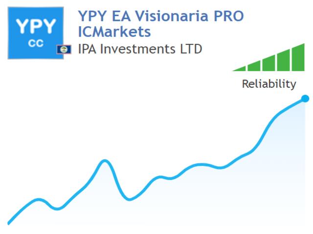 YPY EA Visionaria PRO Beta