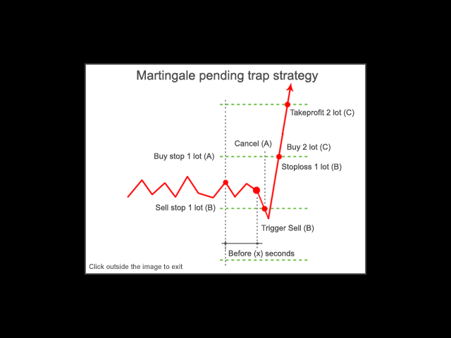 Martingale pending trap strategy