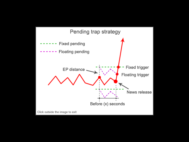 Pending trap strategy