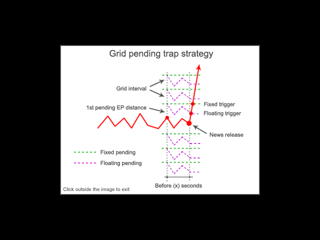 Grid pending trap strategy