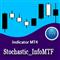 Stochastic Info MTF