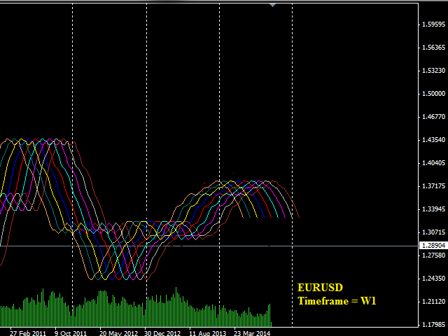 Three Dimensional Indicator for Manual Trading