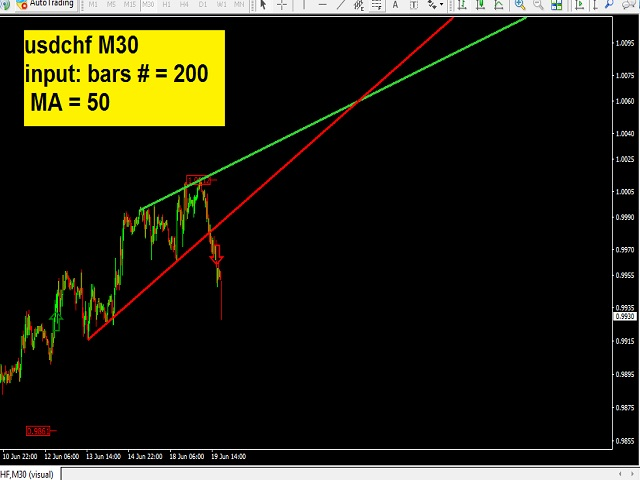 Moving Trend Lines