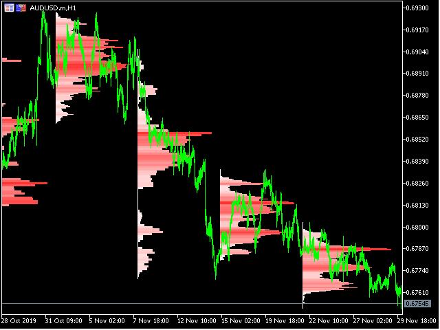 TPO Market Profile MT4
