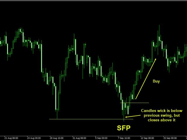 SFP pattern mql4