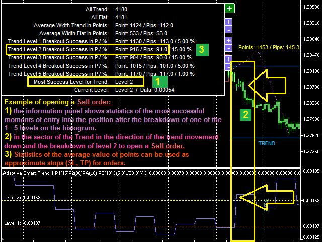 Adaptive Smart Trend Indicator MT4