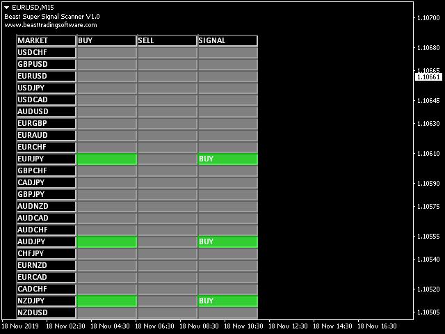 Beast Super Signal Scanner MT5