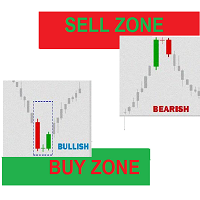 Buy Sell Zones