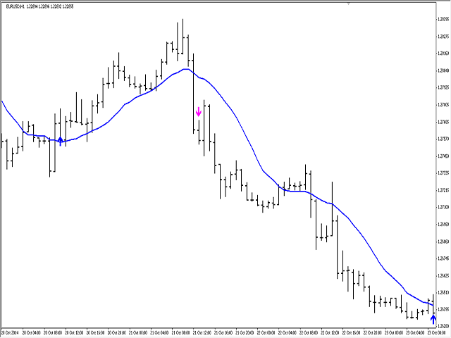 Price and Moving Average Crossover MT5