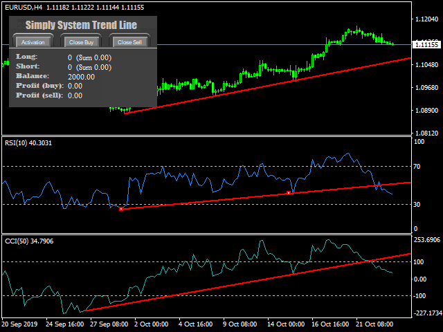 Simply System Trend Line Free