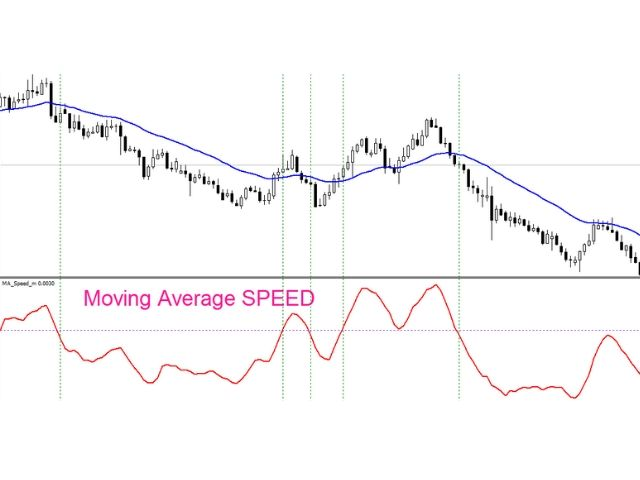Moving Average SPEED