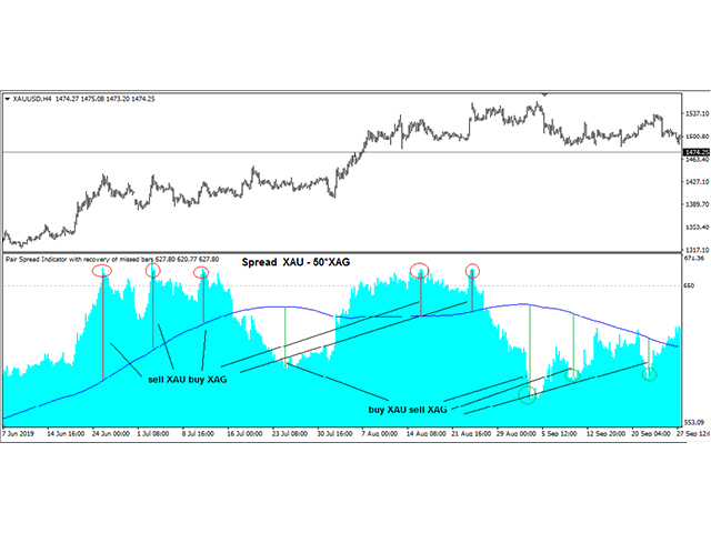 Pair Spread Indicator with recovery of missed bars