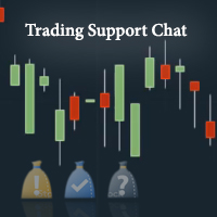 Trading Support Indicator