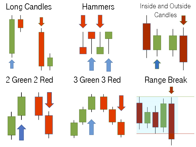 Candlestick Patterns for MT5