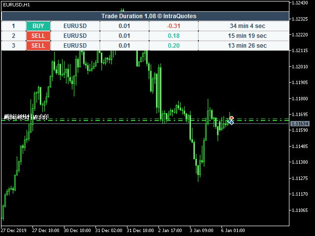 Current Trade Duration Indicator MT5