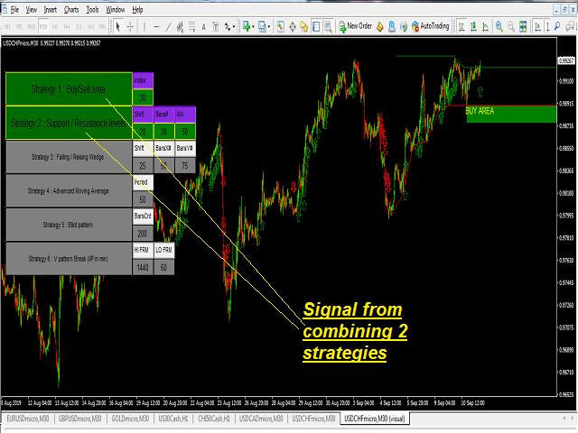 Multi Strategies Single Combined