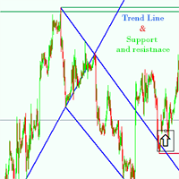 Trend Support and resistance indicator