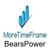 BearsPower MoreTimeFrame