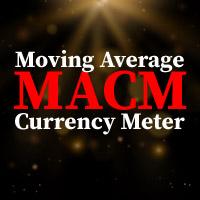 MACM Indicator