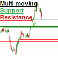 Moving Support Resistance Levels